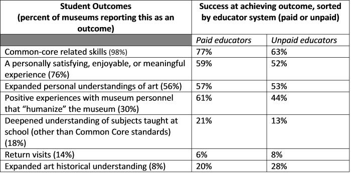 chart - outcomes