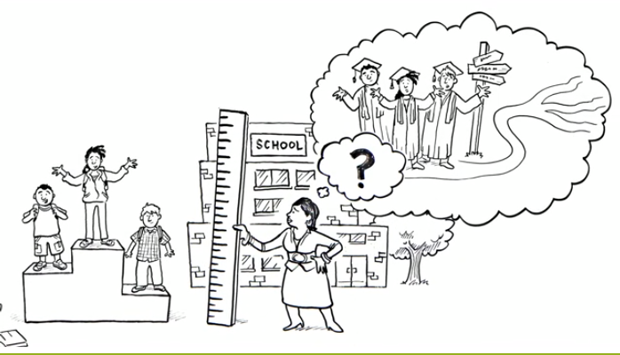Screen shot from a video explaining the common core, at  http://www.corestandards.org/other-resources/statements-of-support/