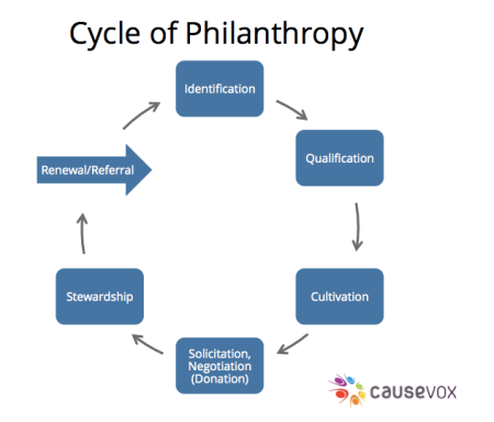 Cycle-of-Philanthropy